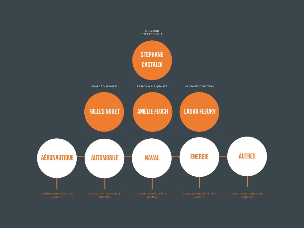 Simple Business Organizational Chart